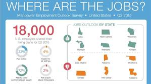 What Do Jobs Look For Hiring Projections Look Stable For Q2