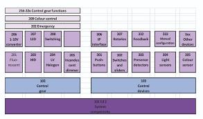 Iec Lighting Levels Development Of The Dali Interface Ee Publishers
