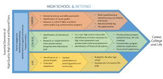 High School And Beyond Valley School District