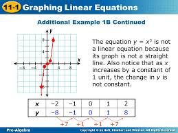 pre algebra 11 1 graphing linear equations additional example 1b continued the equation y