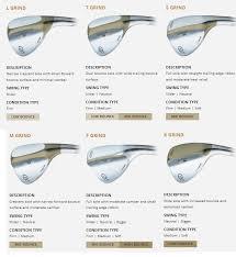 Titleist Grind Chart The Golf Blog Golf Course Reviews Golf Club Reviews