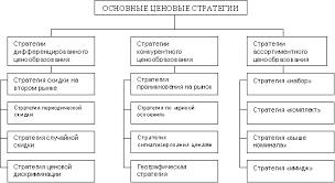 Анализ ценовых стратегий ОАО СК РОСНО Дипломная работа  Анализ ценовых стратегий ОАО СК РОСНО