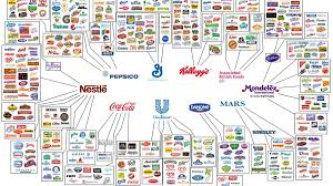 Food Company Product Tree Diagram Fascinating Graphics Show Who Owns All The Major Brands In