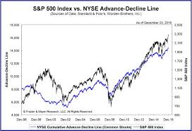 New York Stock Exchange Advance Decline Line Chart Advance Decline Line Nyse Investors Monitor