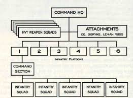 Astra Militarum Company Warhammer 40k Lexicanum