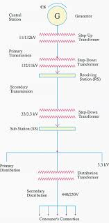 single line diagram of transmission and distribution network single line diagram of transmission and distribution network central station where power is generated