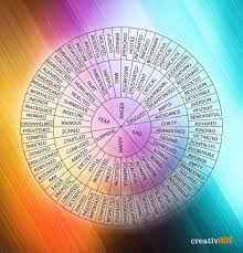 Wheel Of Emotions Poster For Writers Creativindie