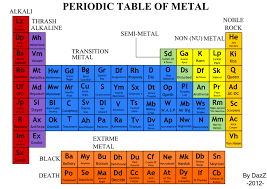 Periodic Table of Metal Bands by DazZpOd on DeviantArt