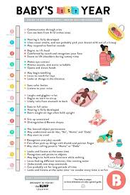 3 Months Old Baby Development Chart A Quick Guide To Babys First Year Milestones Baby