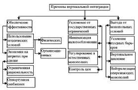 Реферат Вертикальная интеграция понятия причины последствия  Структура причин вертикальной интеграции 3