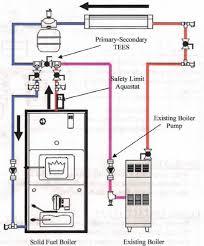 wood boiler wiring diagram wiring diagram blog wood boiler wiring diagram wood printable wiring diagrams