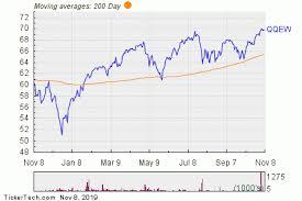 Index Fund Chart First Trust Nasdaq 100 Equal Weighted Index Fund Experiences