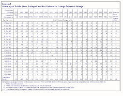 Survey Data Rome Fontanacountryinn Com