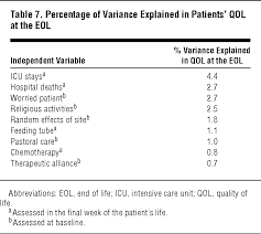 factors important to patients quality of life at the end of life  percentage of variance explained in patients qol at the eol
