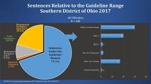 Ohio Felony Sentencing Chart 2017 Sentencing Commission Updates Southern District Of Ohio