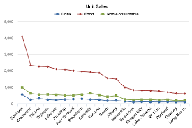Data Visualization Line Charts Data Visualization Data