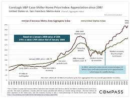 Housing Prices Bay Area Chart San Francisco Bay Area Real Estate Markets Survey Jess