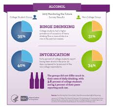 monitoring the future survey results college and adults  alcohol infographic see text