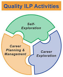 "Graphic of puzzle pieces labeled ""Self-Exploration,"" ""Career Exploration,"" and Career Planning & Management fitting together to make ""Quality ILP Activities"