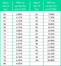 Rrif Minimum Payment Chart Retiring With Rrifs Investors Group