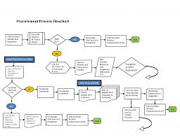 Process Charts In Operations Management Flow Process Chart In Operations Management Diagram