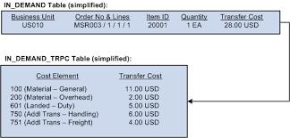 Example Of Unit Price Understanding Interunit Transfers