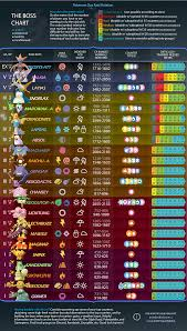 Chart Rotation The Boss Chart Pokemon Day Rotation Thesilphroad