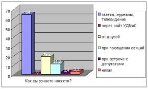 Дипломная работа Муниципальная молодежная политика проблемы и   секции 19 2% при самостоятельном посещении кружков сессий мероприятий 11 2% при встрече с депутатами и представителями власти МО 2 4%