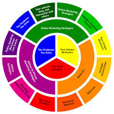 marketing plans for creative entrepreneurs. Completing your Color Wheel  Marketing Plan