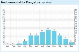 Bangalore Humidity Chart 68 Eye Catching Annual Weather Chart