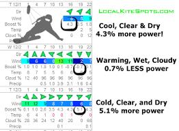Snow Kite Wind Chart Localkitespots Com Density Boost Calculation