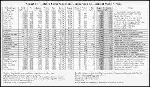 51 Factual Calorie Index