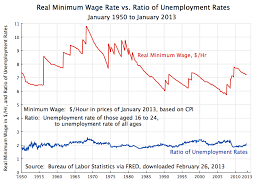The Impact Of Increasing The Minimum Wage On Unemployment