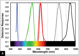 Detection Of Light How To Use Leds To Detect Light Make
