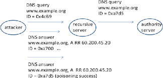 Figure 1 From Protecting Against Dns Cache Poisoning Attacks