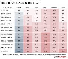 New Tax Plan Chart The Gop Tax Plans In One Chart Political Pinterest