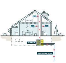 Geothermal Heat Exchanger Design Geothermal Heating Cooling Gets A Boost In The Hudson