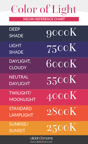 Camera White Balance Chart Color By Kelvin A Better Approach To White Balance