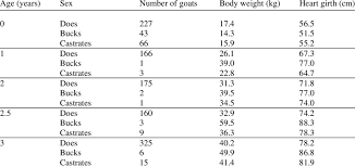The Average Body Weight Kg And Heart Girth Measurement Cm