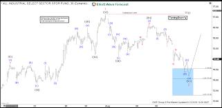 Xli Chart Xli Elliott Wave Analysis Inflection Area Called The Rally