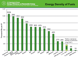 Why Do We Mostly Use Fossil Fuel Instead Of A More Reliable