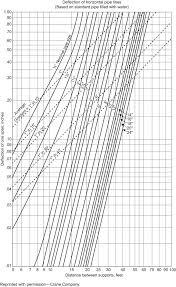 Pipe Spacing Chart Metric Pipe Design Sciencedirect
