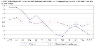 Monthly Cpi Chart Us Core Cpi Accelerated To 2 1 Large Monthly Rise Of 0 3