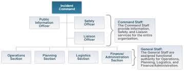 Customization Of Ics Exploring Emergency Management