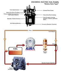 volvopenta electric fuel pumps iboatscom electric mx tl dragster fuel pumps fuel pumps aeromotive 340 hp electric fuel pump gm electric fuel pump electric