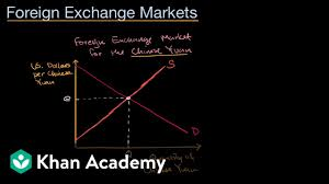 China Currency Trend Chart Supply And Demand Curves In Foreign Exchange
