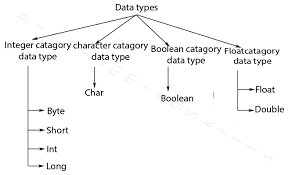 Types Of Memory Chart Data Types Tutorial In Java With Complete Chart Digram