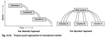essay on international marketing  market and the product attributes a firm adapt one of the following strategies fig 14 10 for launching its products in international markets