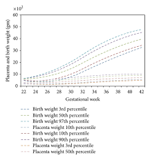 Placenta Growth Chart Inclusive Of Regional Referrals Placenta And Birth Weight