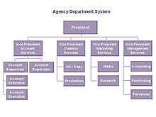 Org Chart Software For Large Companies Organizational Chart Wikipedia